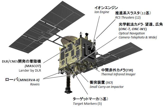Hayabusa 2. Bild: JAXA